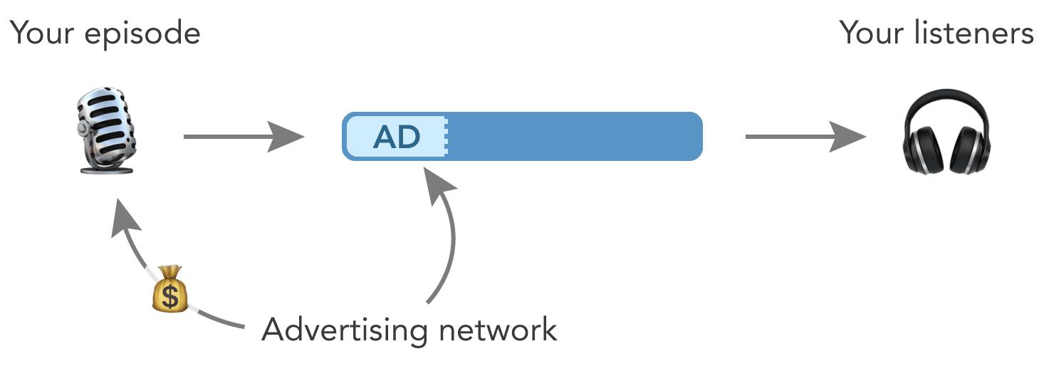 ads-management
